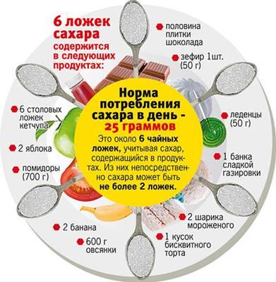 норма потребления сахара в день